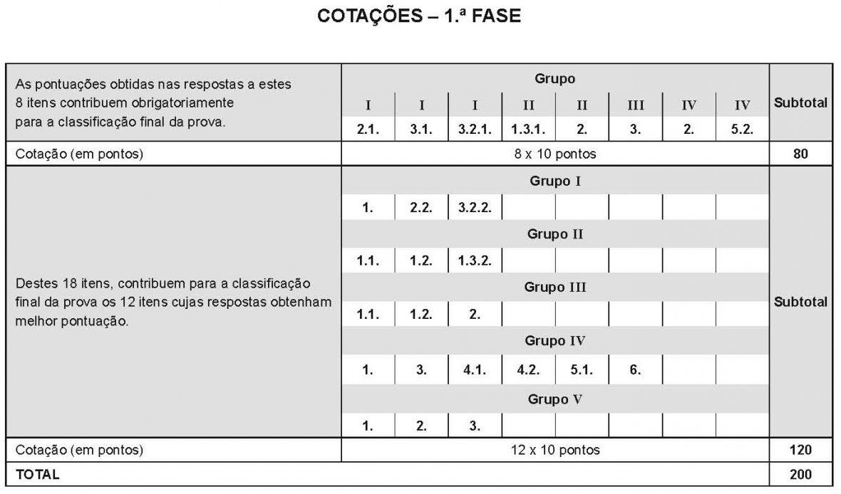 Cotação Exame FQA 2020 1.ª fase